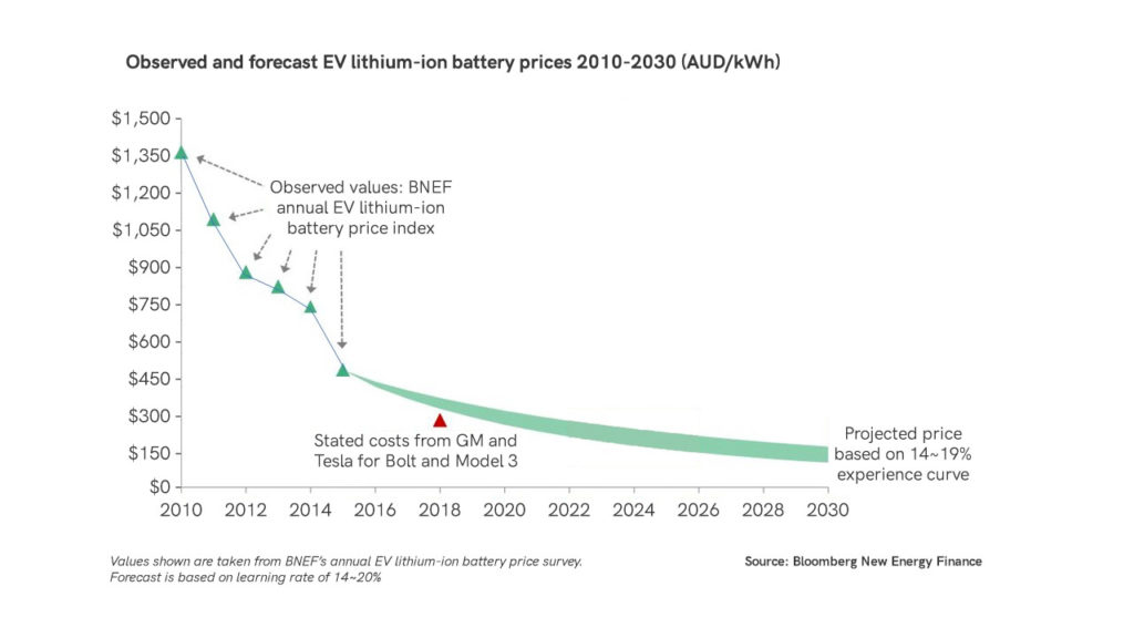 Solar power batteries are getting cheaper everyday